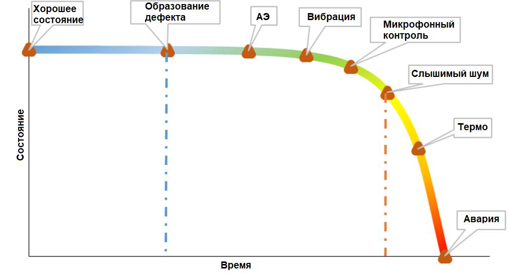 Распределение чувствительности методов контроля подшипников.png