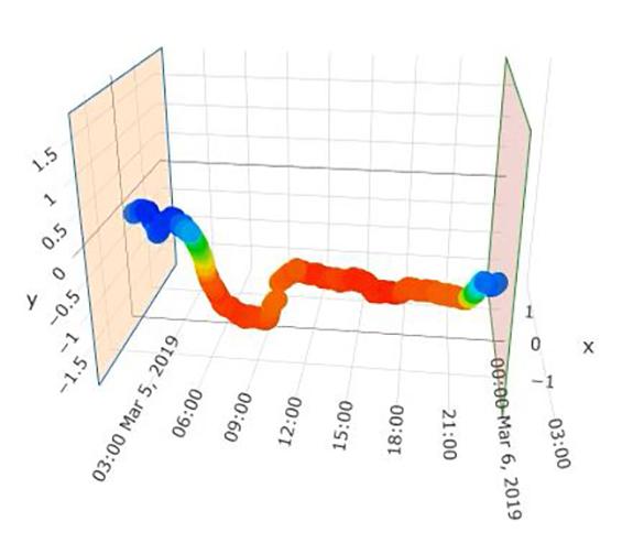 3D-моделирование теплового поля